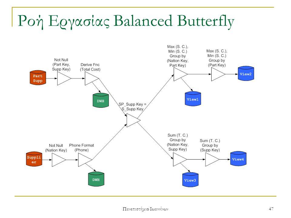 Πανεπιστήμιο Ιωαννίνων 48 Ροή Εργασίας Balanced Butterfly Ο MC έχει καλύτερους χρόνους, και οριακά καλύτερη μέση μνήμη από τον RR Ο MM έχει πολύ καλά αποτελέσματα για μέση μνήμη, αλλά για και για μέγιστη μνήμη