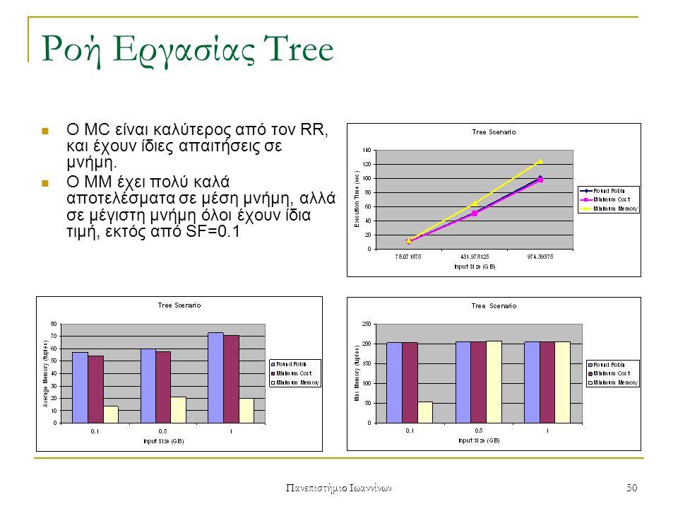 Πανεπιστήμιο Ιωαννίνων 50 Ροή Εργασίας Tree Ο MC είναι καλύτερος από τον RR, και έχουν ίδιες απαιτήσεις σε μνήμη.