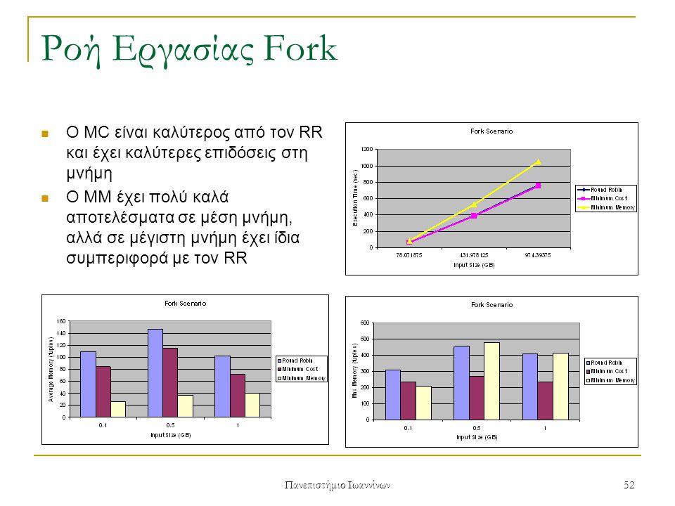 Πανεπιστήμιο Ιωαννίνων 52 Ροή Εργασίας Fork Ο MC είναι καλύτερος από τον RR και έχει καλύτερες επιδόσεις στη μνήμη Ο MM έχει πολύ καλά αποτελέσματα σε μέση μνήμη, αλλά σε μέγιστη μνήμη έχει ίδια συμπεριφορά με τον RR