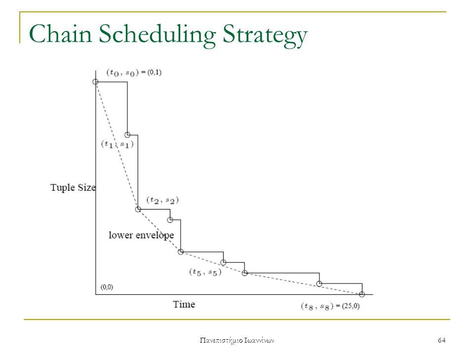 Πανεπιστήμιο Ιωαννίνων 64 Chain Scheduling Strategy