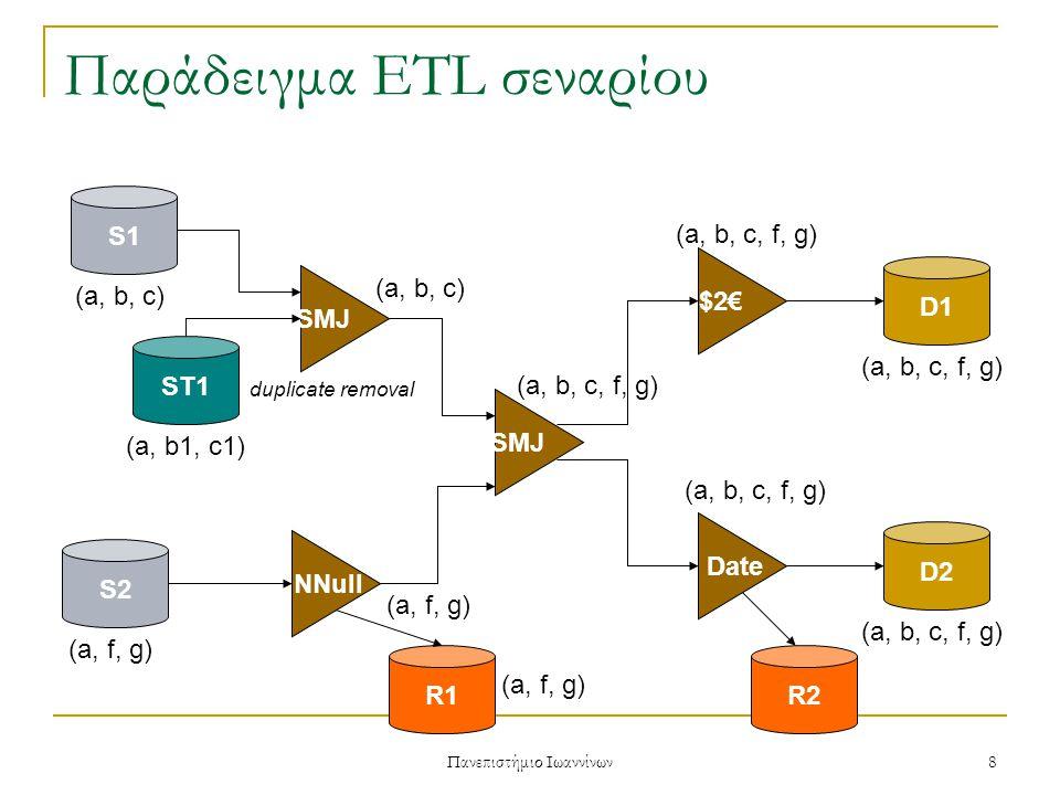 Πανεπιστήμιο Ιωαννίνων 8 Παράδειγμα ETL σεναρίου S1 ST1 D1 S2 SMJ $2€ NNull SMJ D2 Date R1R2 (a, b, c) (a, b1, c1) (a, f, g) (a, b, c) (a, b, c, f, g) duplicate removal (a, f, g) (a, b, c, f, g) (a, f, g)