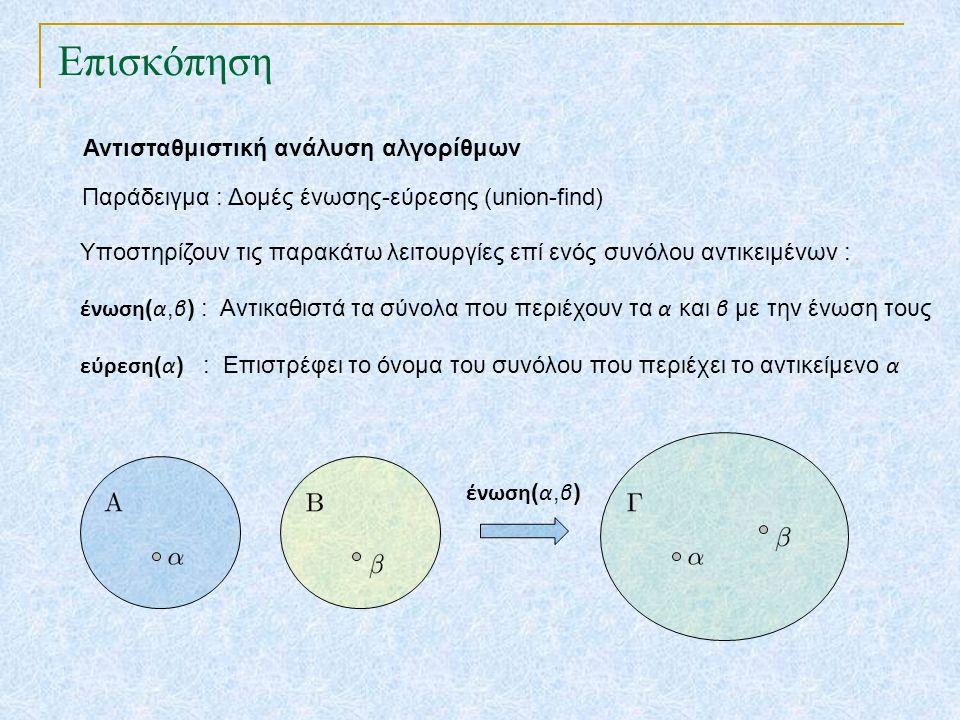 Επισκόπηση Αντισταθμιστική ανάλυση αλγορίθμων Παράδειγμα : Δομές ένωσης-εύρεσης (union-find) Υποστηρίζουν τις παρακάτω λειτουργίες επί ενός συνόλου αν