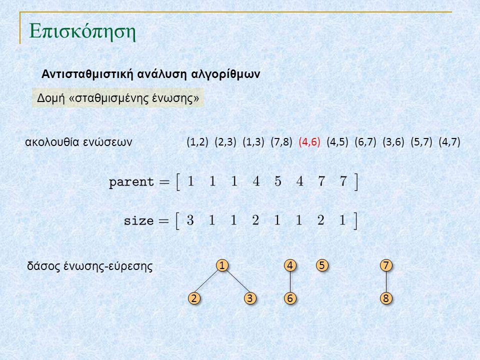 Επισκόπηση Αντισταθμιστική ανάλυση αλγορίθμων Δομή «σταθμισμένης ένωσης» 1 1 2 2 3 3 4 4 5 5 6 6 7 7 8 8 δάσος ένωσης-εύρεσης (1,2) (2,3) (1,3) (7,8)