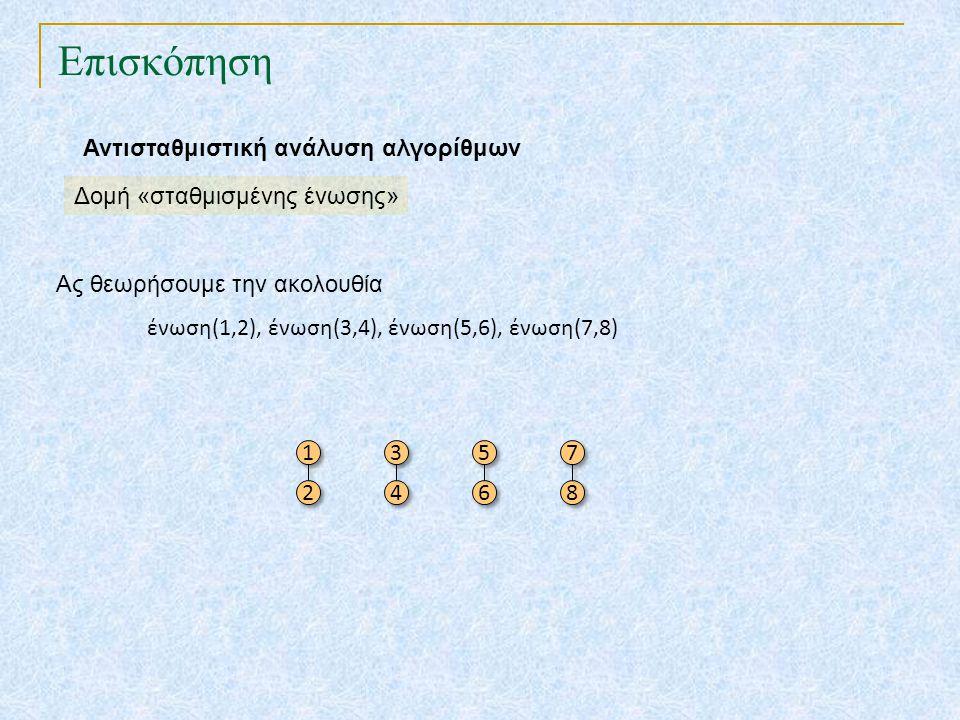 Επισκόπηση Ας θεωρήσουμε την ακολουθία ένωση(1,2), ένωση(3,4), ένωση(5,6), ένωση(7,8) 1 1 2 2 3 3 4 4 5 5 6 6 7 7 8 8 Αντισταθμιστική ανάλυση αλγορίθμ