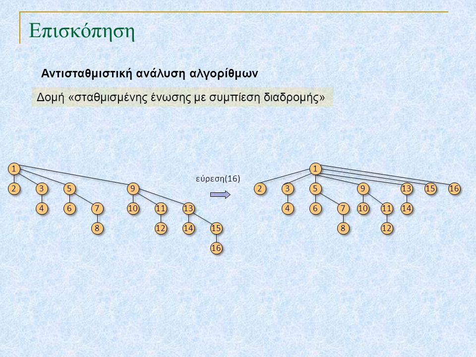 Επισκόπηση Αντισταθμιστική ανάλυση αλγορίθμων Δομή «σταθμισμένης ένωσης με συμπίεση διαδρομής» 1 1 2 2 3 3 4 4 5 5 6 6 7 7 8 8 9 9 10 11 12 13 14 15 1