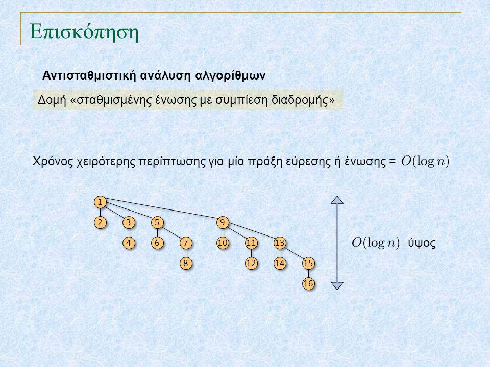 Επισκόπηση Αντισταθμιστική ανάλυση αλγορίθμων Δομή «σταθμισμένης ένωσης με συμπίεση διαδρομής» Χρόνος χειρότερης περίπτωσης για μία πράξη εύρεσης ή έν