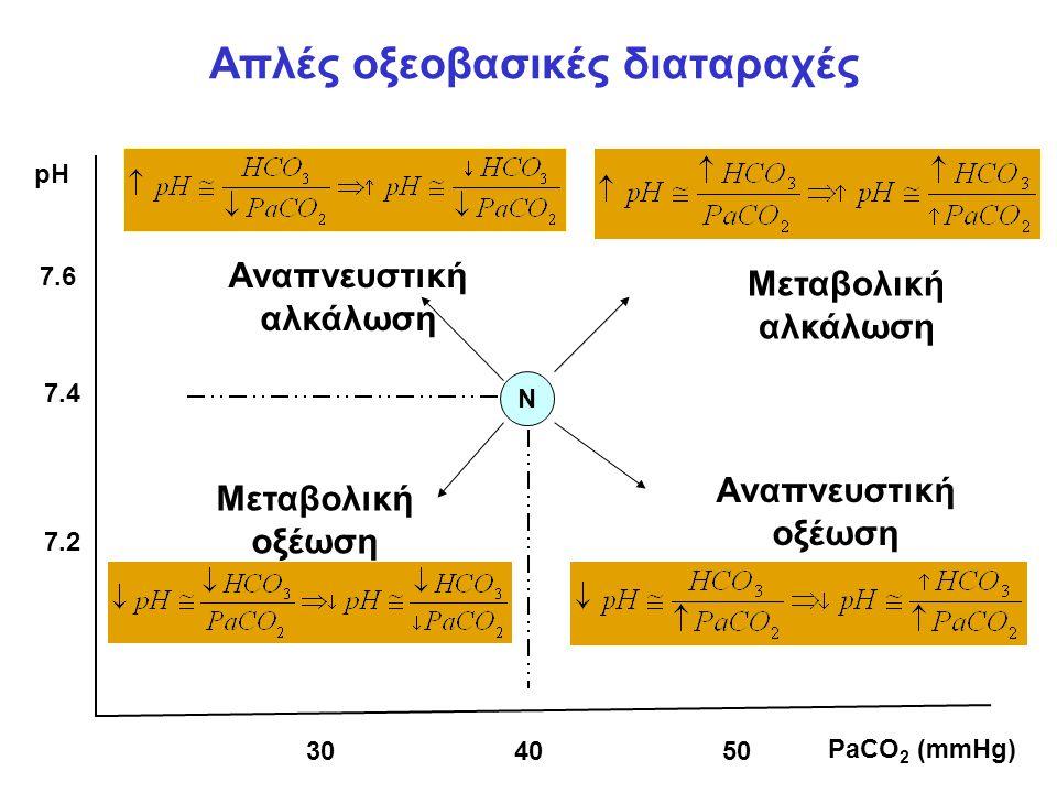 N Αναπνευστική αλκάλωση Μεταβολική αλκάλωση Μεταβολική οξέωση Αναπνευστική οξέωση 7.4 7.6 7.2 pH 304050 PaCO 2 (mmHg) Απλές οξεοβασικές διαταραχές
