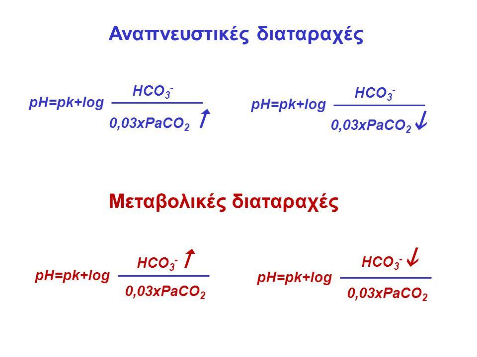 pH=pk+log HCO 3 - 0,03xPaCO 2  pH=pk+log HCO 3 - 0,03xPaCO 2  Αναπνευστικές διαταραχές Μεταβολικές διαταραχές pH=pk+log HCO 3 -  0,03xPaCO 2 pH=pk+log HCO 3 -  0,03xPaCO 2