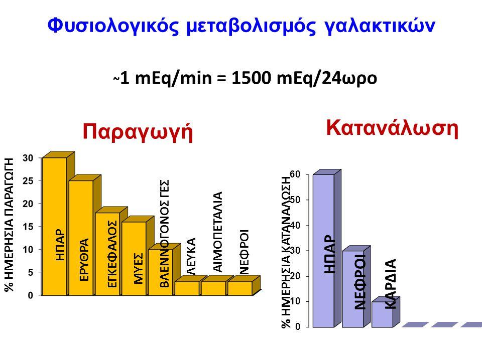 Φυσιολογικός μεταβολισμός γαλακτικών Παραγωγή Κατανάλωση ~ 1 mEq/min = 1500 mEq/24ωρο % ΗΜΕΡΗΣΙΑ ΠΑΡΑΓΩΓΗ % ΗΜΕΡΗΣΙΑ ΚΑΤΑΝΑΛΩΣΗ ΗΠΑΡ ΝΕΦΡΟΙ ΕΡΥΘΡΑ ΕΓΚΕΦΑΛΟΣ ΜΥΕΣ ΒΛΕΝΝΟΓΟΝΟΣ ΓΕΣ ΛΕΥΚΑ ΑΙΜΟΠΕΤΑΛΙΑ ΝΕΦΡΟΙ ΗΠΑΡ ΚΑΡΔΙΑ