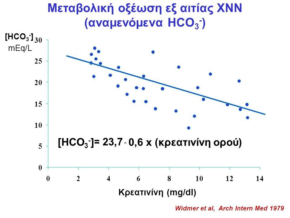 Μεταβολική οξέωση εξ αιτίας ΧΝΝ (αναμενόμενα HCO 3 - ) Κρεατινίνη (mg/dl) mEq/L = 23,7 - 0,6 x (κρεατινίνη ορού) [HCO 3 - ] 0 5 10 15 20 25 30 02468101214 Widmer et al, Arch Intern Med 1979 [HCO 3 - ]