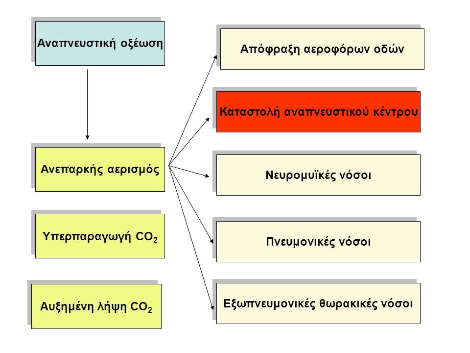 Απόφραξη αεροφόρων οδών Καταστολή αναπνευστικού κέντρου Νευρομυϊκές νόσοι Πνευμονικές νόσοι Εξωπνευμονικές θωρακικές νόσοι Ανεπαρκής αερισμός Υπερπαραγωγή CO 2 Αυξημένη λήψη CO 2