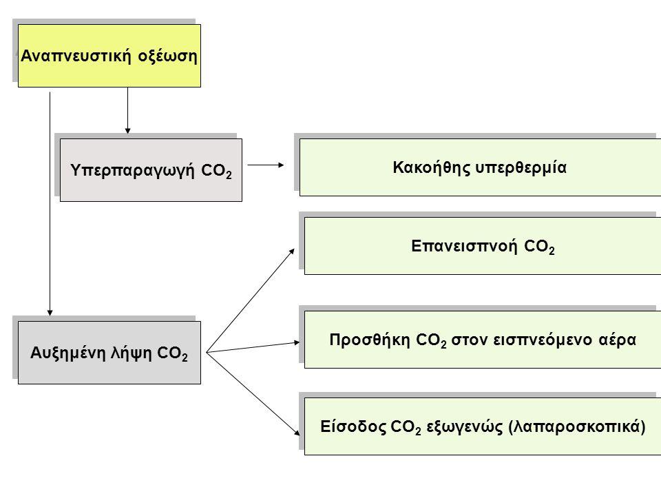Αναπνευστική οξέωση Κακοήθης υπερθερμία Επανεισπνοή CO 2 Προσθήκη CO 2 στον εισπνεόμενο αέρα Είσοδος CO 2 εξωγενώς (λαπαροσκοπικά) Υπερπαραγωγή CO 2 Αυξημένη λήψη CO 2