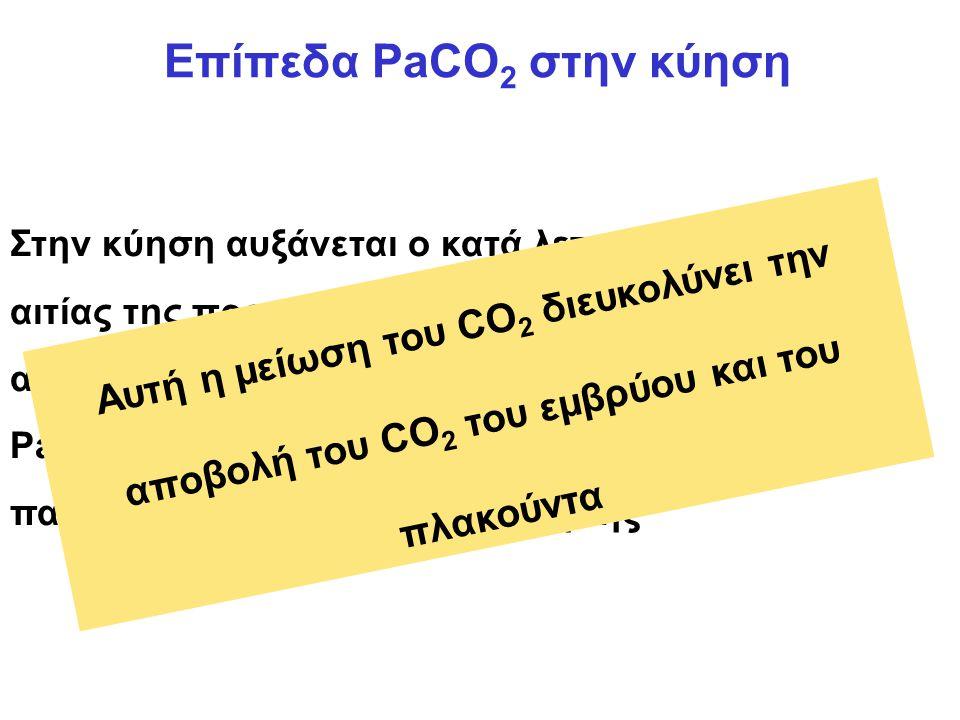 Επίπεδα PaCO 2 στην κύηση Στην κύηση αυξάνεται ο κατά λεπτό αερισμός εξ αιτίας της προγεστερόνης (διεγέρτης αναπνευστικού), με αποτέλεσμα να μειώνεται η PaCO 2 (κατά 30%) από την 12 η εβδομάδα και αυτό παραμένει έως το τέλος της κύησης Αυτή η μείωση του CO 2 διευκολύνει την αποβολή του CO 2 του εμβρύου και του πλακούντα