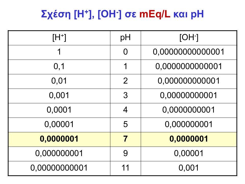 Σχέση [Η + ], [OH - ] σε mEq/L και pH [H + ]pH[OH - ] 100,00000000000001 0,110,0000000000001 0,0120,000000000001 0,00130,00000000001 0,000140,0000000001 0,0000150,000000001 0,00000017 0,00000000190,00001 0,00000000001110,001