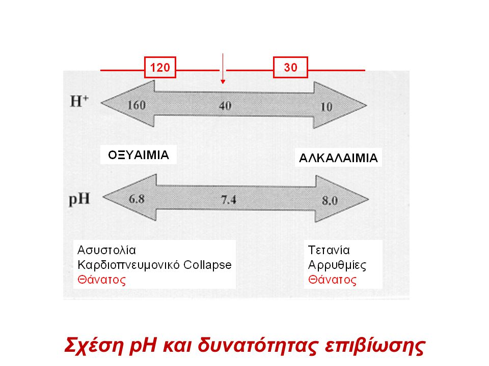 Σχέση pH και δυνατότητας επιβίωσης