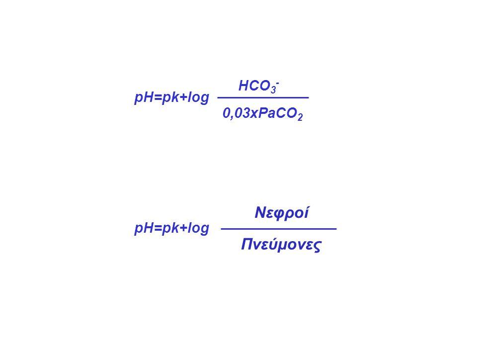 pH=pk+log HCO 3 - 0,03xPaCO 2 pH=pk+log Νεφροί Πνεύμονες