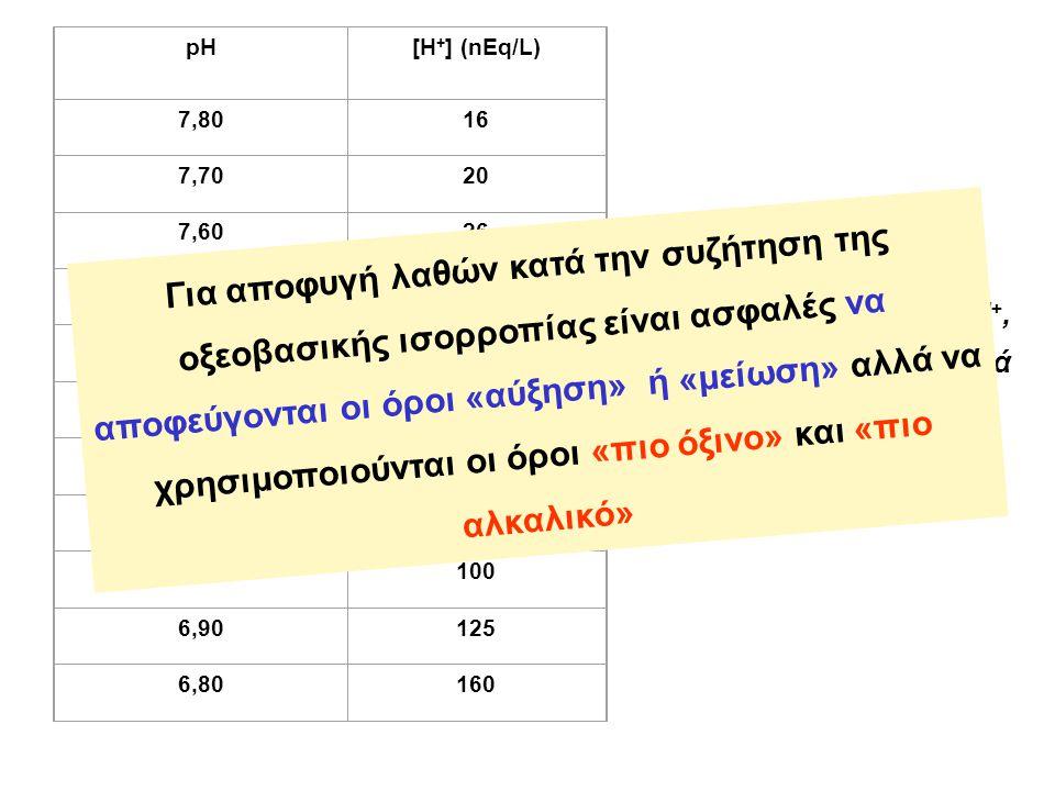 pH[Η + ] (nEq/L) 7,8016 7,7020 7,6026 7,5032 7,4040 7,3050 7,2063 7,1080 7,00100 6,90125 6,80160 Σχέση μεταξύ pH και Η +, μέσα σε πλαίσια συμβατά με τη ζωή Για αποφυγή λαθών κατά την συζήτηση της οξεοβασικής ισορροπίας είναι ασφαλές να αποφεύγονται οι όροι «αύξηση» ή «μείωση» αλλά να χρησιμοποιούνται οι όροι «πιο όξινο» και «πιο αλκαλικό»