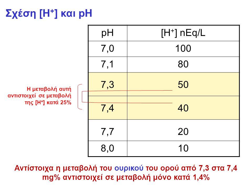Σχέση [Η + ] και pH pH[H + ] nEq/L 7,07,0100 7,17,180 7,350 7,440 7,720 8,010 Η μεταβολή αυτή αντιστοιχεί σε μεταβολή της [Η + ] κατά 25% Αντίστοιχα η μεταβολή του ουρικού του ορού από 7,3 στα 7,4 mg% αντιστοιχεί σε μεταβολή μόνο κατά 1,4%