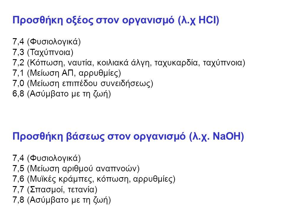 Προσθήκη οξέος στον οργανισμό (λ.χ HCI) 7,4 (Φυσιολογικά) 7,3 (Ταχύπνοια) 7,2 (Κόπωση, ναυτία, κοιλιακά άλγη, ταχυκαρδία, ταχύπνοια) 7,1 (Μείωση ΑΠ, αρρυθμίες) 7,0 (Μείωση επιπέδου συνειδήσεως) 6,8 (Ασύμβατο με τη ζωή) Προσθήκη βάσεως στον οργανισμό (λ.χ.