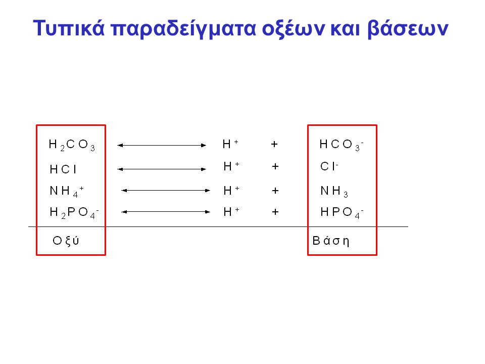 H + HbO 2 Hb O 2 H + O 2Όταν το H + Hb μόριο προσλαμβάνει O 2 από τους πνεύμονες, η Hb η οποία έχει μεγαλύτερη συγγένεια με το O 2 απελευθερώνει H + και παίρνει (φορτώνεται) το O 2 H + H 2 O HCO 3 -Το H + που απελευθερώνεται από το H 2 O συνδέεται με HCO 3 - H + + HCO 3 - H 2 CO 3 CO 2 H + + HCO 3 - H 2 CO 3 CO 2 (εκπνεόμενο) Hb O2O2 O2O2 O2O2 H+H+ O2O2 Ρυθμιστικό σύστημα πρωτεϊνών (Hb)