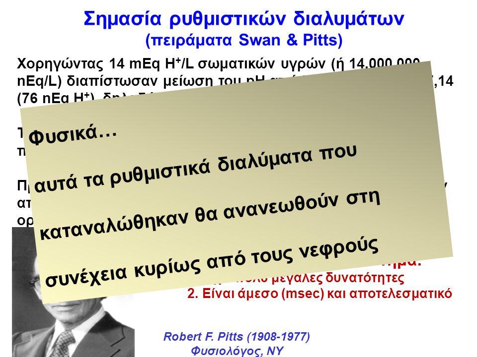 Σημασία ρυθμιστικών διαλυμάτων (πειράματα Swan & Pitts) Χορηγώντας 14 mEq H + /L σωματικών υγρών (ή 14.000.000 nEq/L) διαπίστωσαν μείωση του pH από 7,40 (40 nEq) στα 7,14 (76 nEq H + ), δηλαδή μία αύξηση των Η + κατά 36 nEq Τι συνέβη με τα υπόλοιπα 14.000.000-36=13.999.964 nEq H + που δόθηκαν; Προφανώς δεν εξαφανίστηκαν μαγικά, αλλά εξουδετερώθηκαν από τη δράση των ρυθμιστικών διαλυμάτων των υγρών του οργανισμού Robert F.