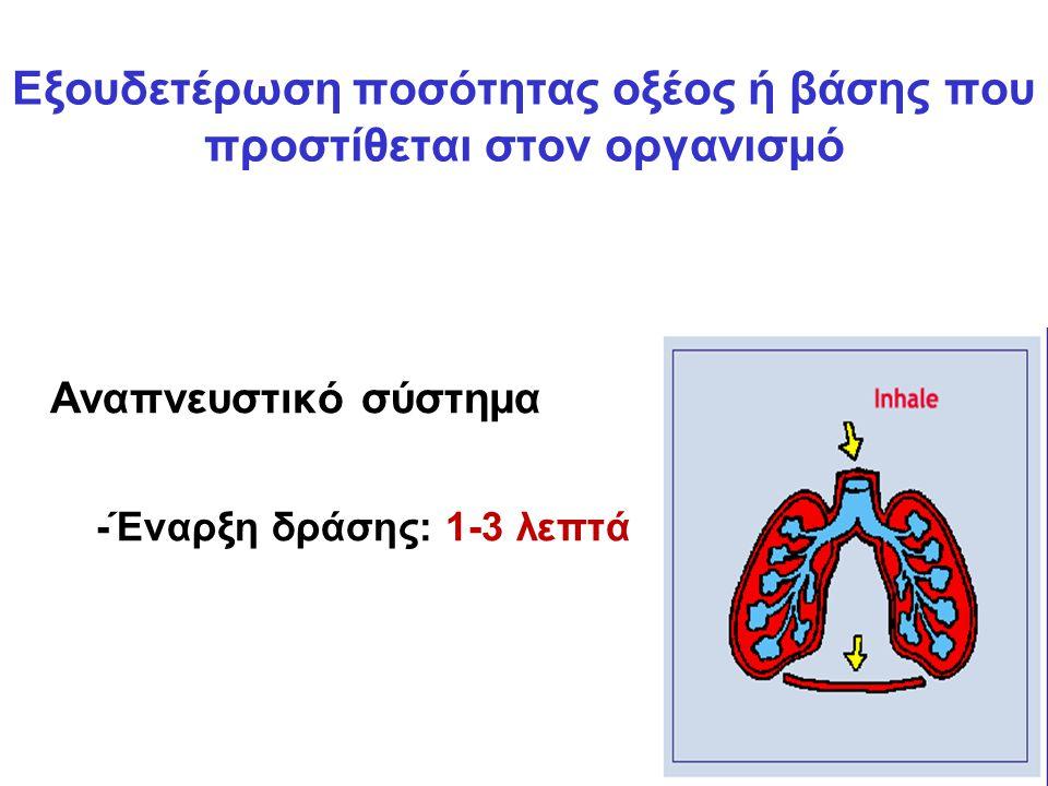 Αναπνευστικό σύστημα -Έναρξη δράσης: 1-3 λεπτά Εξουδετέρωση ποσότητας οξέος ή βάσης που προστίθεται στον οργανισμό