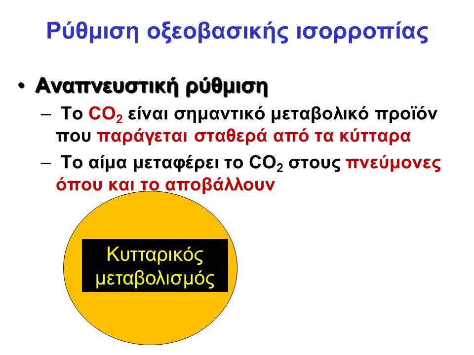 Αναπνευστική ρύθμισηΑναπνευστική ρύθμιση – Το CO 2 είναι σημαντικό μεταβολικό προϊόν που παράγεται σταθερά από τα κύτταρα – Το αίμα μεταφέρει το CO 2 στους πνεύμονες όπου και το αποβάλλουν CO 2 Κυτταρικός μεταβολισμός Ρύθμιση οξεοβασικής ισορροπίας