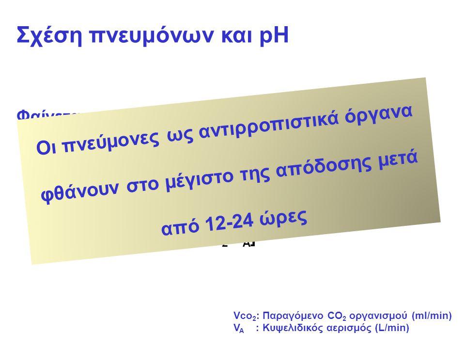 Σχέση πνευμόνων και pH Φαίνεται από δύο ισότητες: 1.pH=pk + log [HCO 3 - /0,03xPaCO 2 ] 2.PaCO 2 =0,863 x [Vco 2 /V A ] Vco 2 : Παραγόμενο CO 2 οργανισμού (ml/min) V A : Κυψελιδικός αερισμός (L/min) Οι πνεύμονες ως αντιρροπιστικά όργανα φθάνουν στο μέγιστο της απόδοσης μετά από 12-24 ώρες