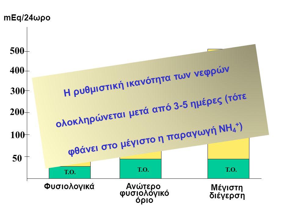 Φυσιολογικά Ανώτερο φυσιολογικό όριο Μέγιστη διέγερση 50 100 200 300 400 500 mEq/24ωρο Τ.Ο.