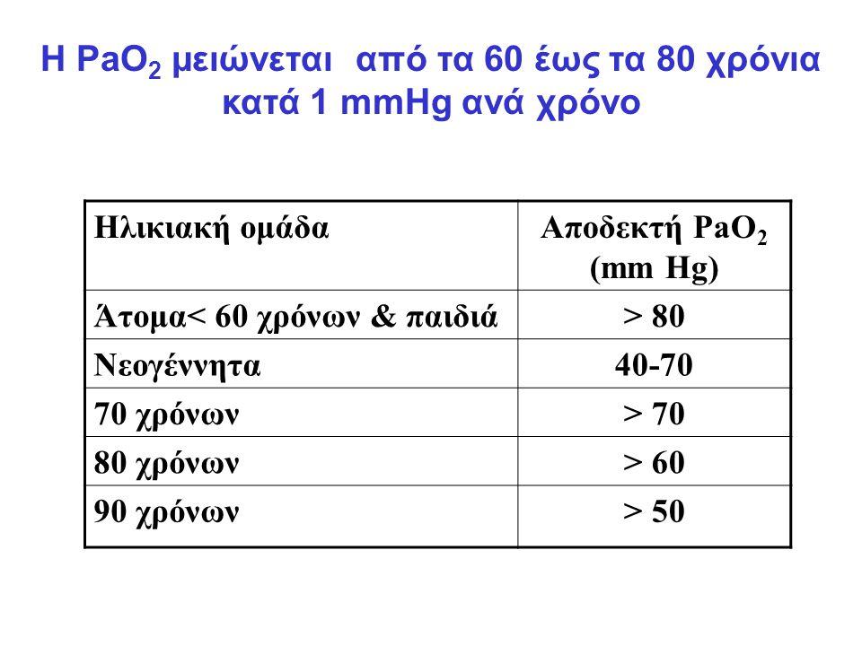Η PaO 2 μειώνεται από τα 60 έως τα 80 χρόνια κατά 1 mmHg ανά χρόνο Ηλικιακή ομάδαΑποδεκτή PaO 2 (mm Hg) Άτομα< 60 χρόνων & παιδιά> 80 Νεογέννητα40-70 70 χρόνων> 70 80 χρόνων> 60 90 χρόνων> 50