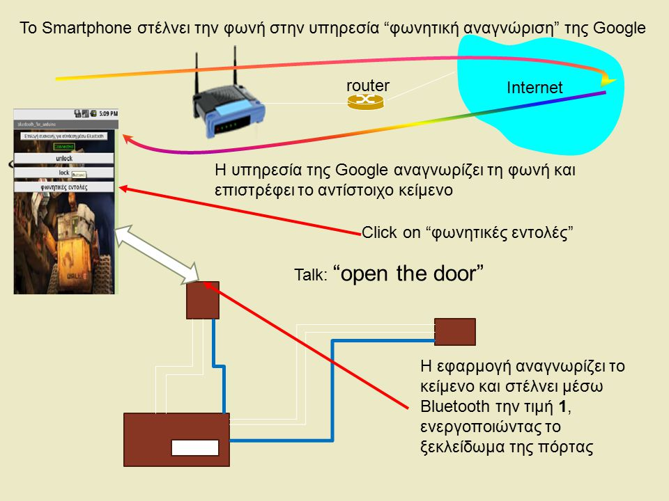 "router Internet Click on ""φωνητικές εντολές"" Η εφαρμογή αναγνωρίζει το κείμενο και στέλνει μέσω Bluetooth την τιμή 1, ενεργοποιώντας το ξεκλείδωμα της"