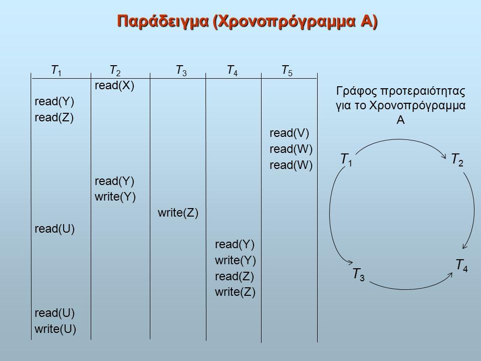 Παράδειγμα (Χρονοπρόγραμμα A) T 1 T 2 T 3 T 4 T 5 read(X) read(Y) read(Z) read(V) read(W) read(W) read(Y) write(Y) write(Z) read(U) read(Y) write(Y) read(Z) write(Z) read(U) write(U) T3T3 T4T4 T1T1 T2T2 Γράφος προτεραιότητας για το Χρονοπρόγραμμα Α