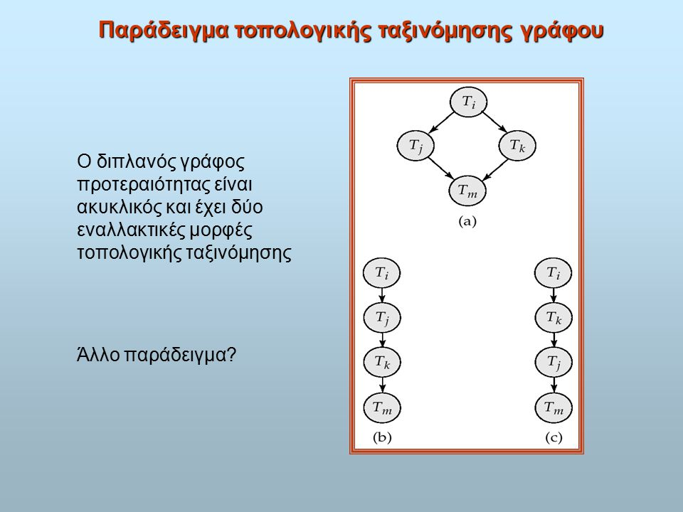 Παράδειγμα τοπολογικής ταξινόμησης γράφου Ο διπλανός γράφος προτεραιότητας είναι ακυκλικός και έχει δύο εναλλακτικές μορφές τοπολογικής ταξινόμησης Άλλο παράδειγμα
