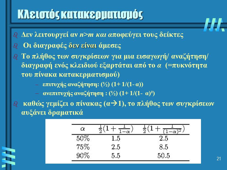 Σχεδίαση Αλγορίθμων- Τμήμα Πληροφορικής ΑΠΘ - 4ο εξάμηνο21 b b Δεν λειτουργεί αν n>m και αποφεύγει τους δείκτες b δεν είναι b Οι διαγραφές δεν είναι ά