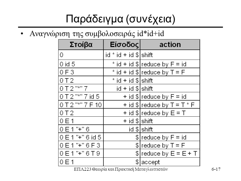 ΕΠΛ223 Θεωρία και Πρακτική Μεταγλωττιστών6-17 Παράδειγμα (συνέχεια) Αναγνώριση της συμβολοσειράς id*id+id