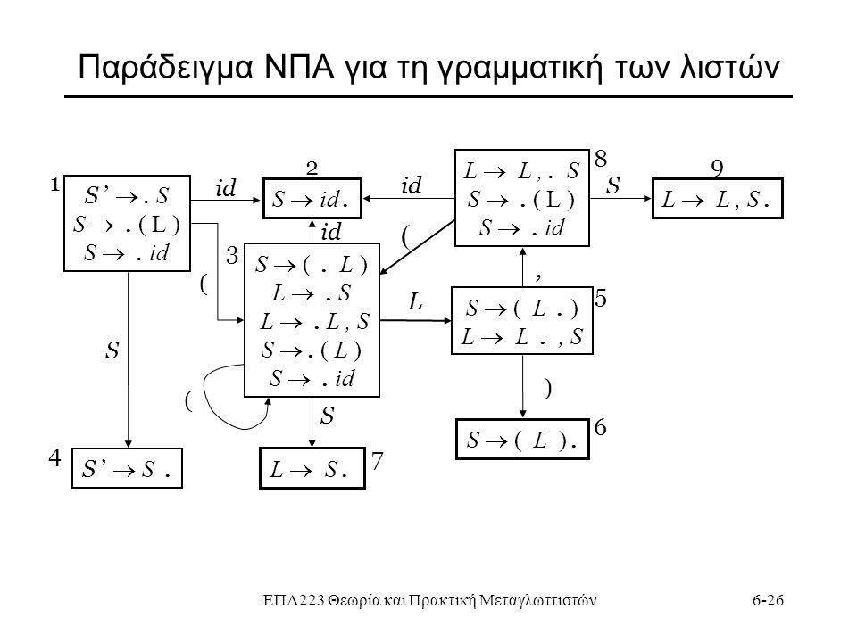 ΕΠΛ223 Θεωρία και Πρακτική Μεταγλωττιστών6-26 Παράδειγμα ΝΠΑ για τη γραμματική των λιστών S ' . S S . ( L ) S . id S  (. L ) L . S L . L, S S .