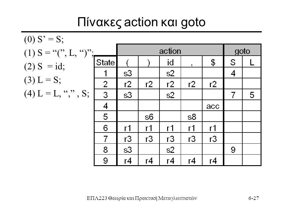 """ΕΠΛ223 Θεωρία και Πρακτική Μεταγλωττιστών6-27 Πίνακες action και goto (0) S' = S; (1) S = """"("""", L, """")""""; (2) S = id; (3) L = S; (4) L = L, """","""", S;"""