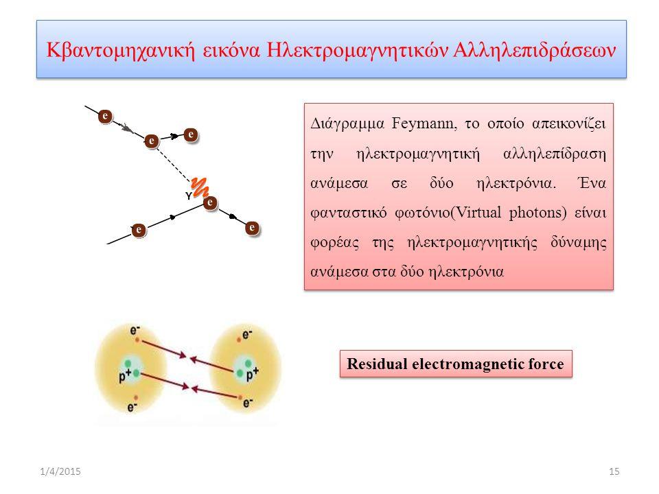 Κβαντομηχανική εικόνα Ηλεκτρομαγνητικών Αλληλεπιδράσεων Διάγραμμα Feymann, το οποίο απεικονίζει την ηλεκτρομαγνητική αλληλεπίδραση ανάμεσα σε δύο ηλεκτρόνια.