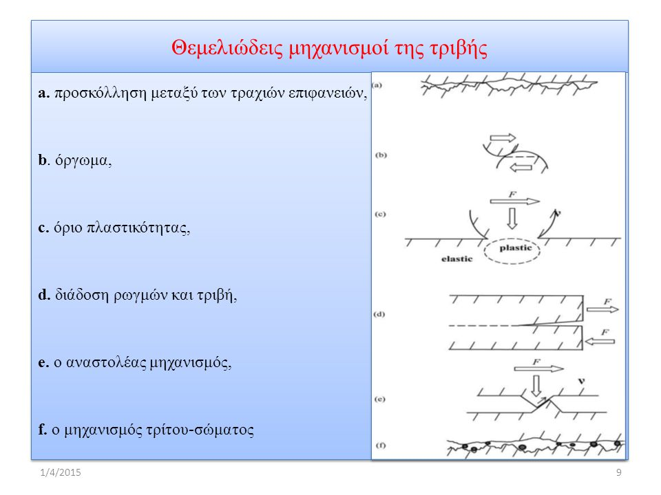 Θεμελιώδεις μηχανισμοί της τριβής a. προσκόλληση μεταξύ των τραχιών επιφανειών, b.