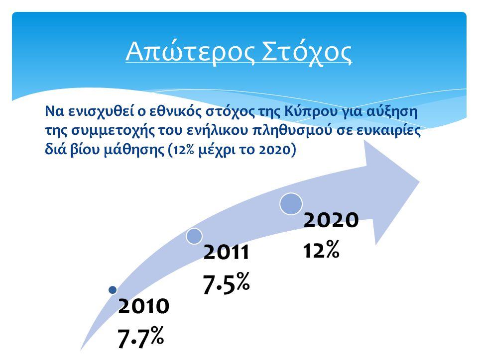 Να ενισχυθεί ο εθνικός στόχος της Κύπρου για αύξηση της συμμετοχής του ενήλικου πληθυσμού σε ευκαιρίες διά βίου μάθησης (12% μέχρι το 2020) Απώτερος Στόχος 2010 7.7% 2011 7.5% 2020 12%