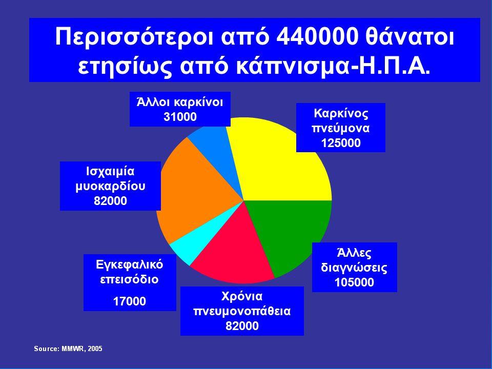 Άλλοι καρκίνοι 31000 Ισχαιμία μυοκαρδίου 82000 Καρκίνος πνεύμονα 125000 Εγκεφαλικό επεισόδιο 17000 Χρόνια πνευμονοπάθεια 82000 Άλλες διαγνώσεις 105000