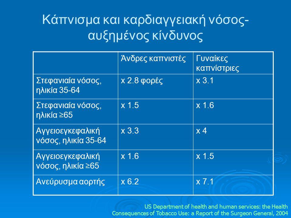 Άνδρες καπνιστέςΓυναίκες καπνίστριες Στεφανιαία νόσος, ηλικία 35-64 x 2.8 φορέςx 3.1 Στεφανιαία νόσος, ηλικία ≥65 x 1.5x 1.6 Αγγειoεγκεφαλική νόσος, η