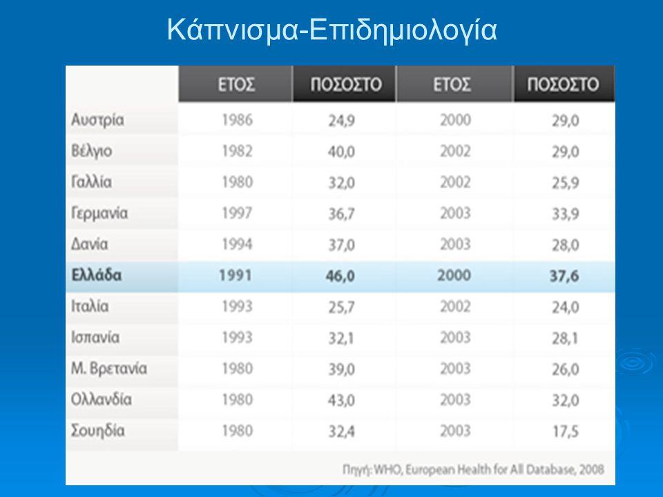  Στην Ελλάδα, παρά τη μείωση των καπνιστών, ο μέσος ετήσιος αριθμός τσιγάρων κατ' άτομο παρουσιάζει αύξηση.