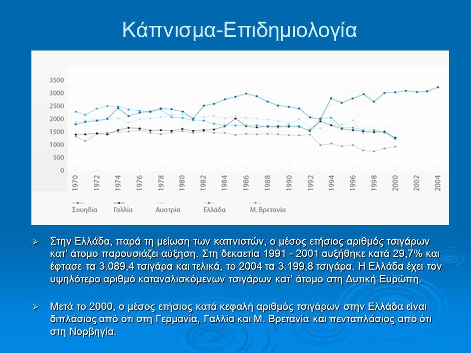  Στην Ελλάδα, παρά τη μείωση των καπνιστών, ο μέσος ετήσιος αριθμός τσιγάρων κατ' άτομο παρουσιάζει αύξηση. Στη δεκαετία 1991 - 2001 αυξήθηκε κατά 29