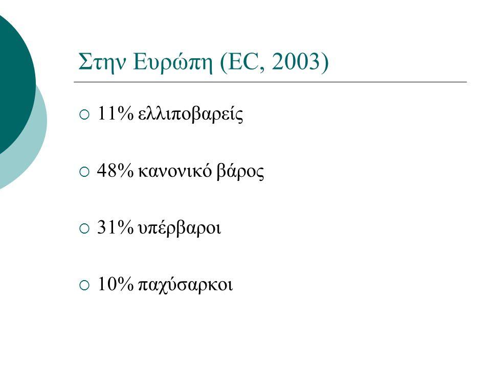 Στην Ευρώπη (EC, 2003)  11% ελλιποβαρείς  48% κανονικό βάρος  31% υπέρβαροι  10% παχύσαρκοι