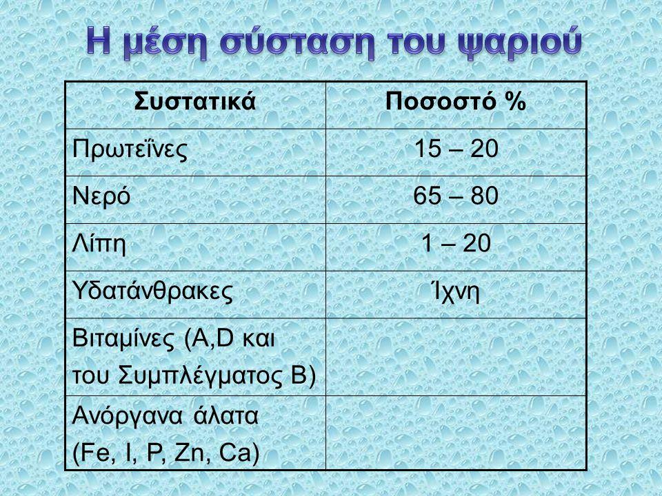 ΣυστατικάΠοσοστό % Πρωτεΐνες15 – 20 Νερό65 – 80 Λίπη1 – 20 ΥδατάνθρακεςΊχνη Βιταμίνες (Α,D και του Συμπλέγματος Β) Ανόργανα άλατα (Fe, I, P, Zn, Ca)