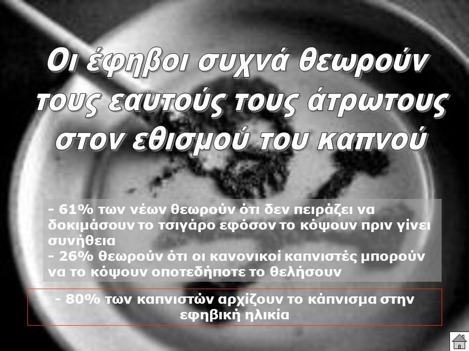 - 61% των νέων θεωρούν ότι δεν πειράζει να δοκιμάσουν το τσιγάρο εφόσον το κόψουν πριν γίνει συνήθεια - 26% θεωρούν ότι οι κανονικοί καπνιστές μπορούν