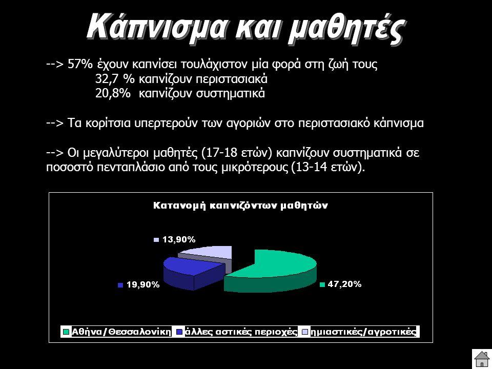 --> 57% έχουν καπνίσει τουλάχιστον μία φορά στη ζωή τους 32,7 % καπνίζουν περιστασιακά 20,8% καπνίζουν συστηματικά --> Τα κορίτσια υπερτερούν των αγορ