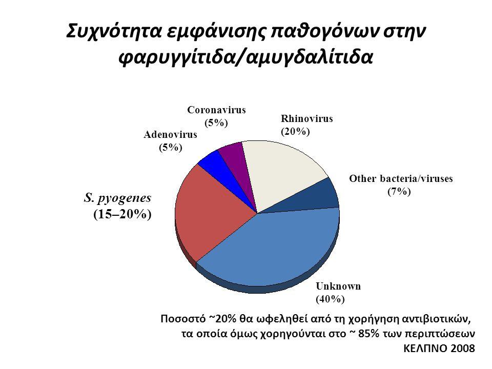 Συχνότητα εμφάνισης παθογόνων στην φαρυγγίτιδα/αμυγδαλίτιδα Other bacteria/viruses (7%) Rhinovirus (20%) Coronavirus (5%) Adenovirus (5%) S. pyogenes