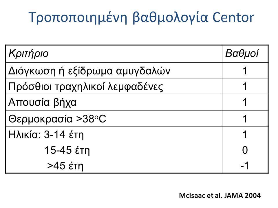 ΚριτήριοΒαθμοί Διόγκωση ή εξίδρωμα αμυγδαλών1 Πρόσθιοι τραχηλικοί λεμφαδένες1 Απουσία βήχα1 Θερμοκρασία >38 ο C1 Ηλικία: 3-14 έτη 15-45 έτη >45 έτη 1 0 Τροποποιημένη βαθμολογία Centor McIsaac et al.
